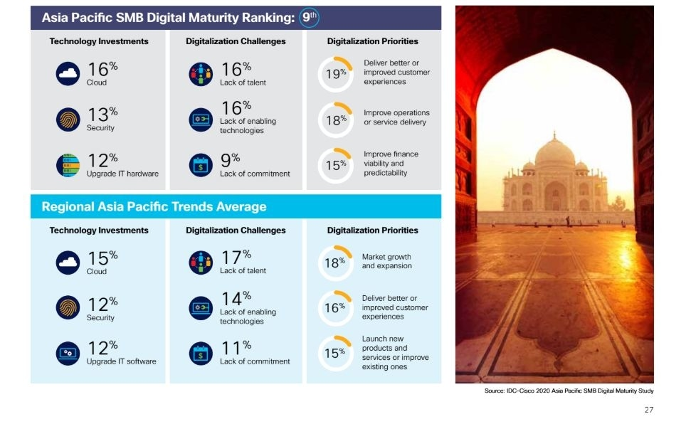 Cisco India Digital Maturity Study 2020 says digitisation of SMBs could contribute $158 to $216 billion to India's GDP by 2024.