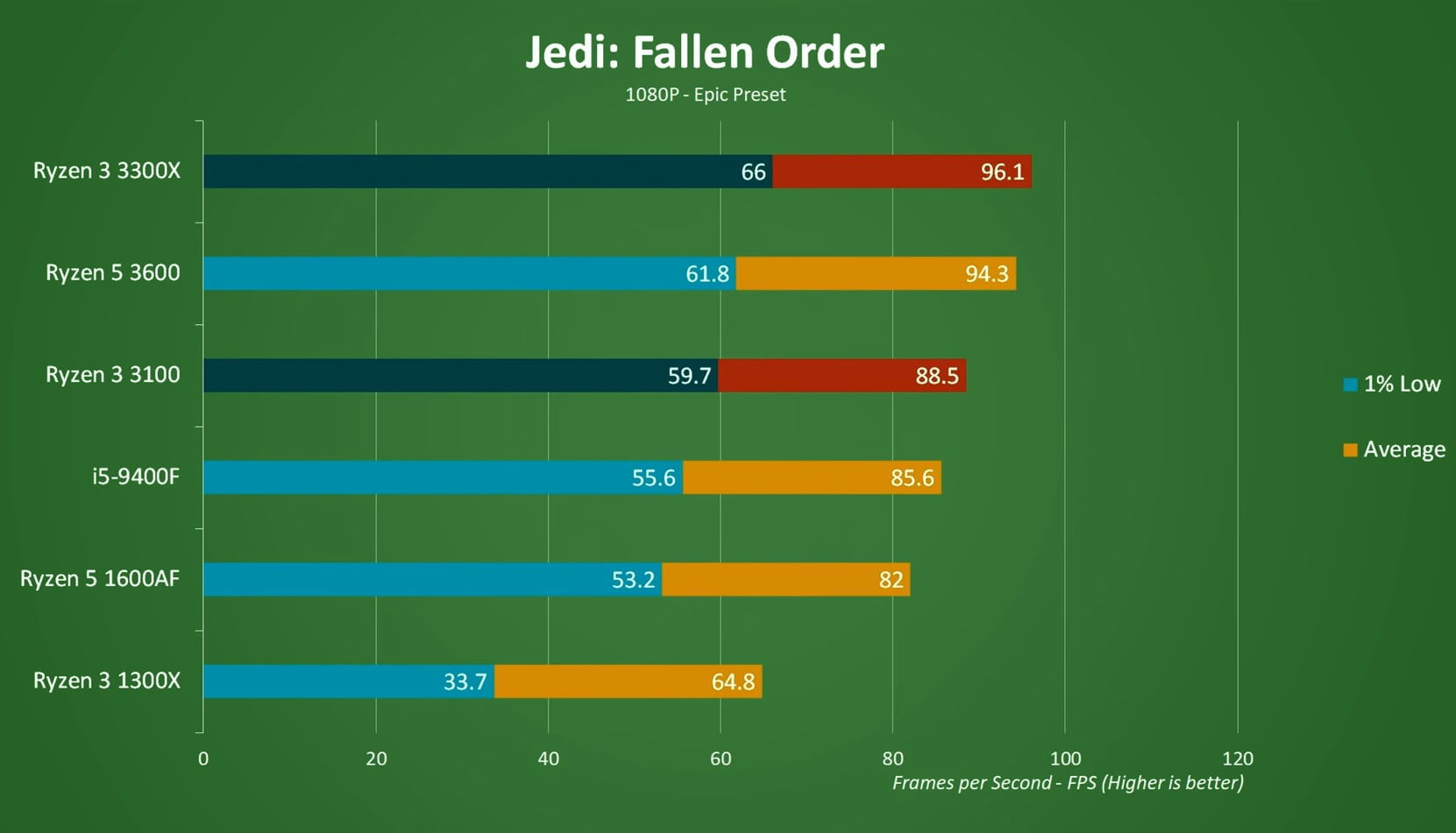 Jedi: Fallen Order test