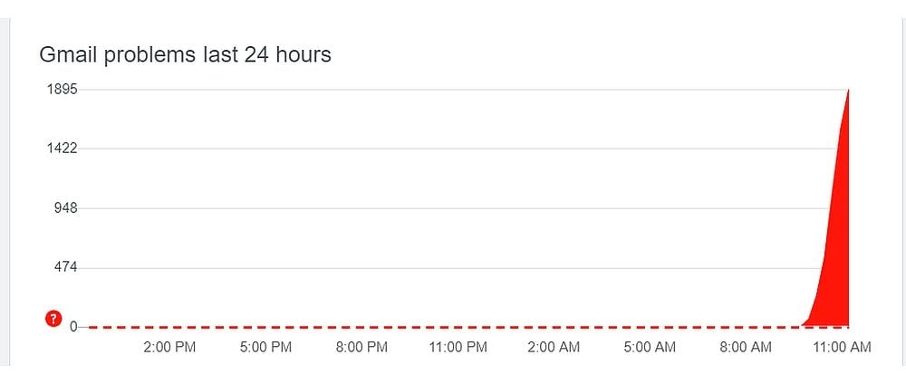 Notice a big spike in number of outage reported around 11 AM.