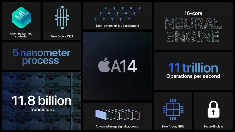 Apple revealed some significant details about the new A14 Bionic chip at the Apple Event.