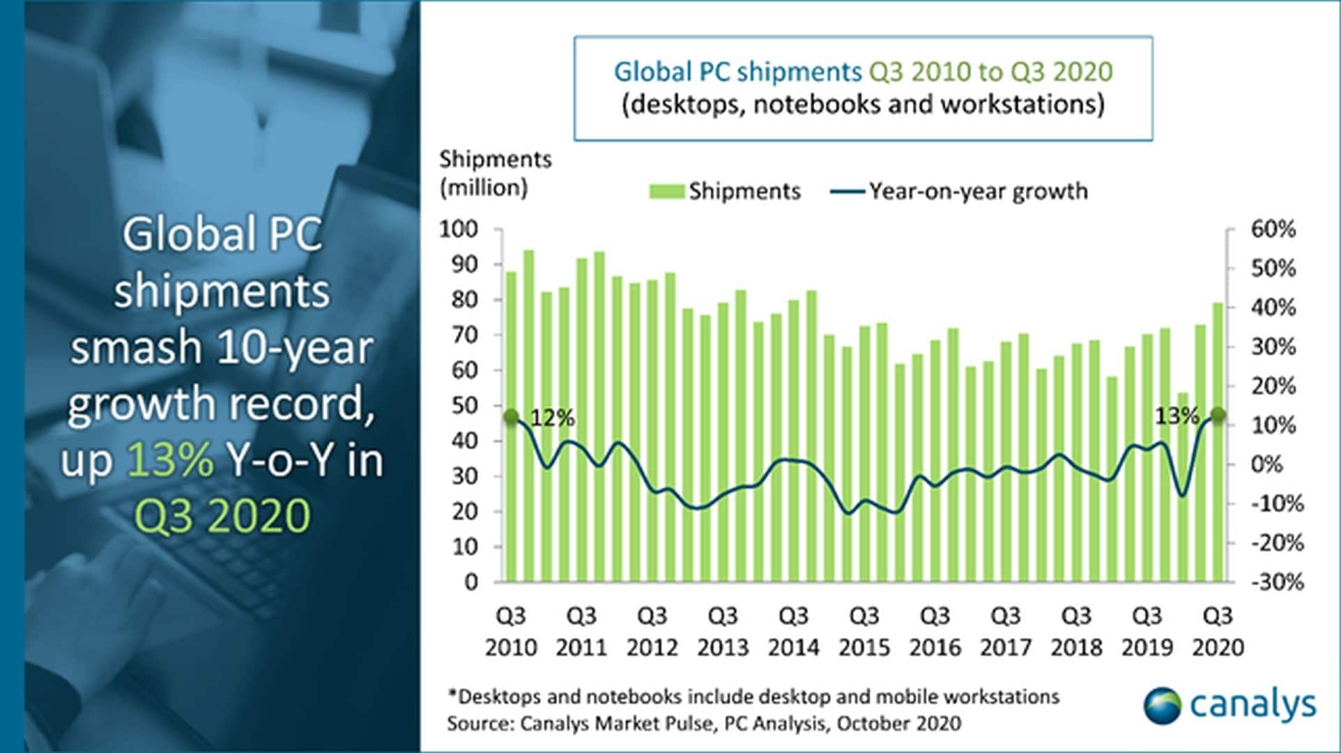 Growth of PC shipments
