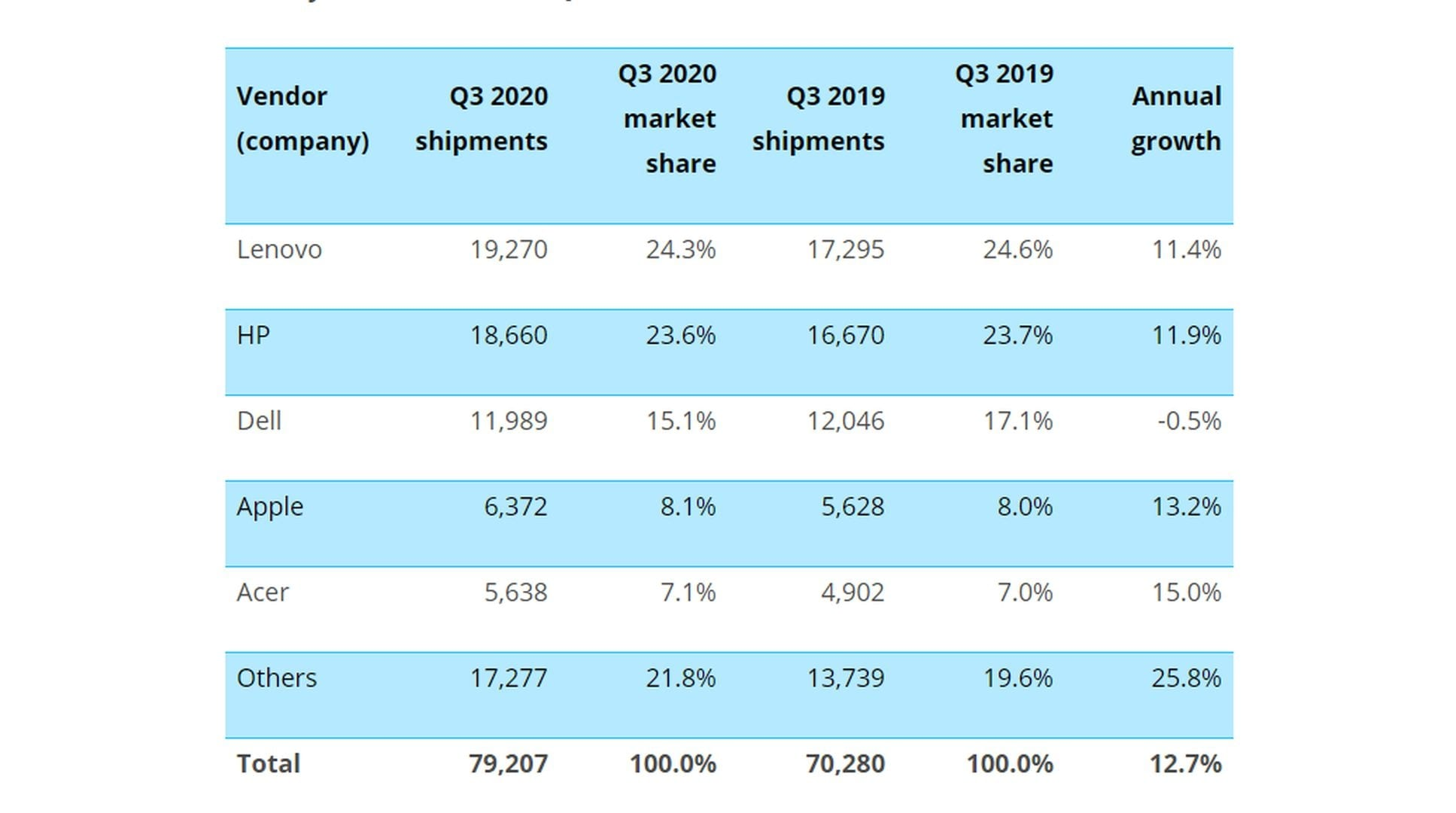 Worldwide desktop, notebook and workstation shipments (market share and annual growth)