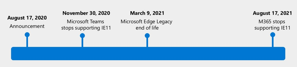 The timeline for the end of services announced by Microsoft.
