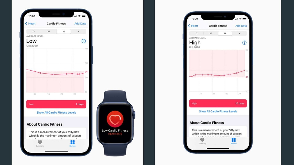 Cardio fitness is a strong indicator of overall health and Apple Watch users will now be able to check their cardio fitness levels on the Health app on the iPhone.