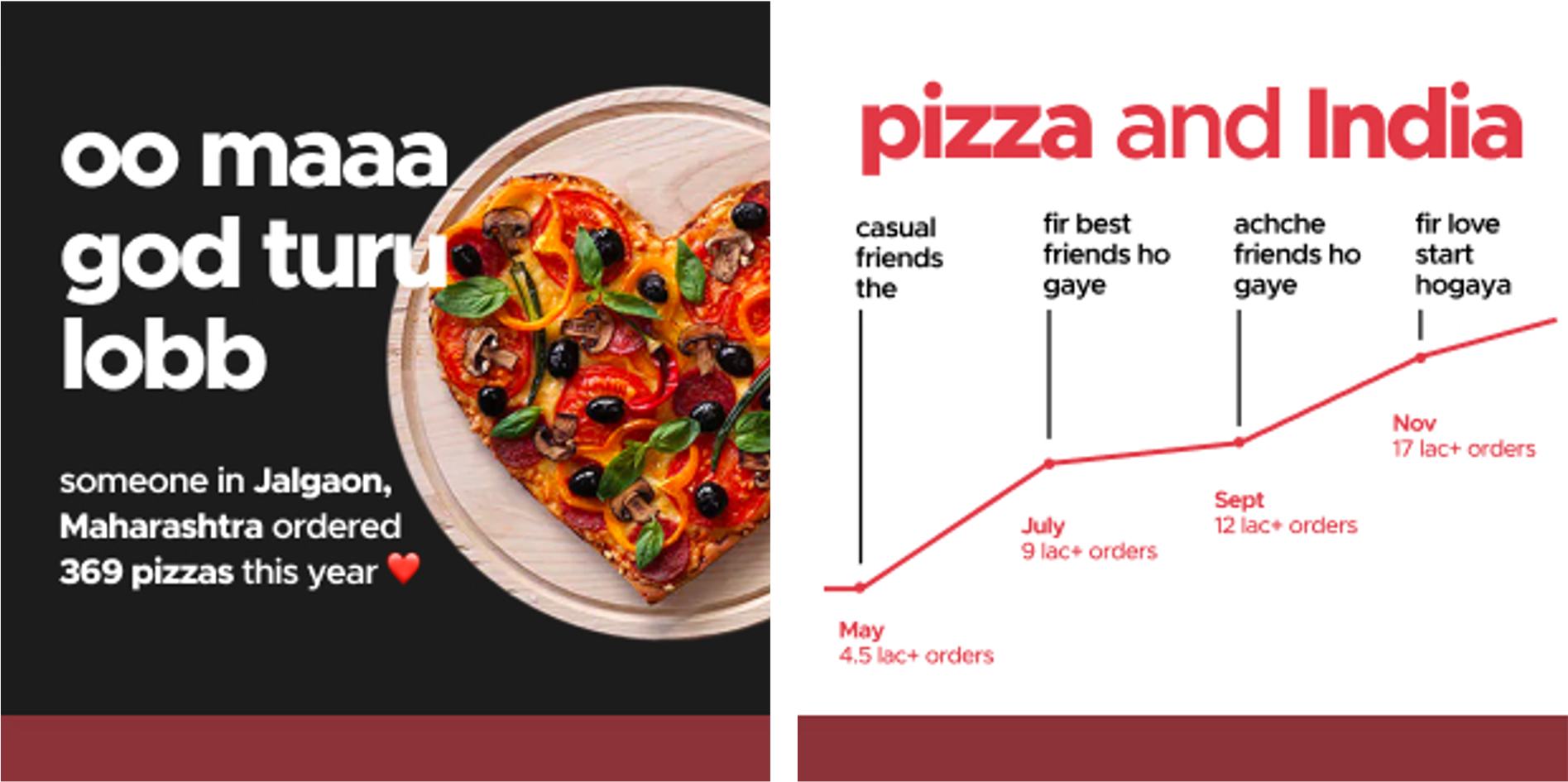 How many pizzas did you order this year?