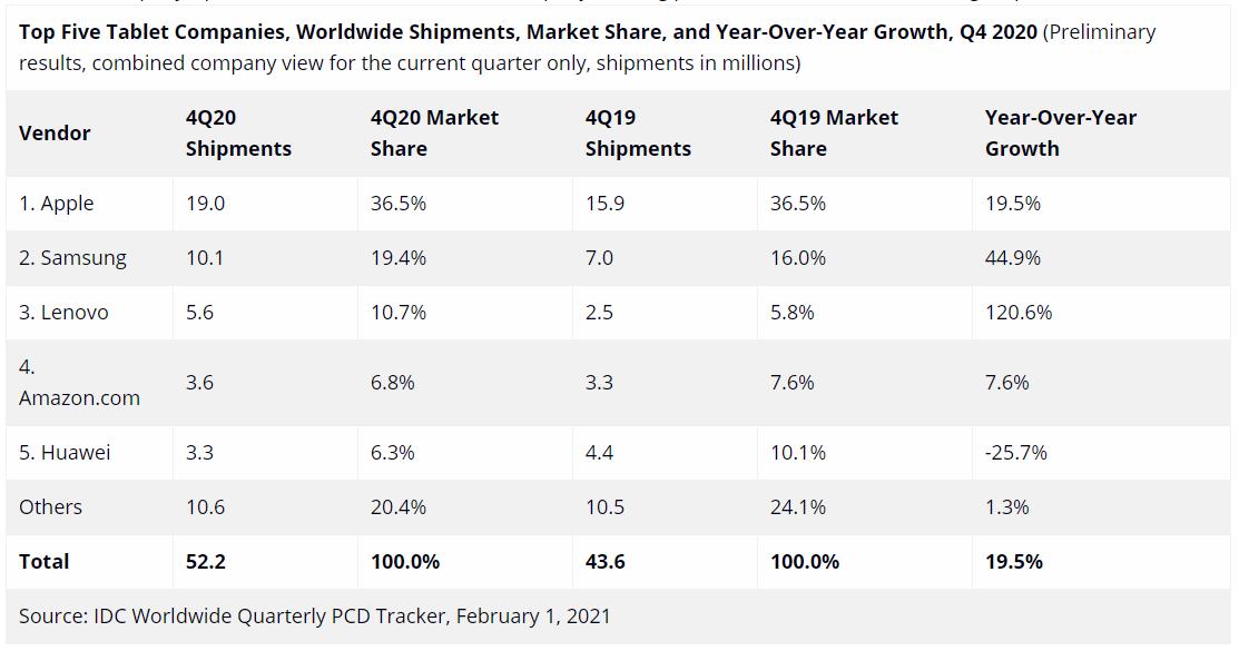 Apple led the tablet market