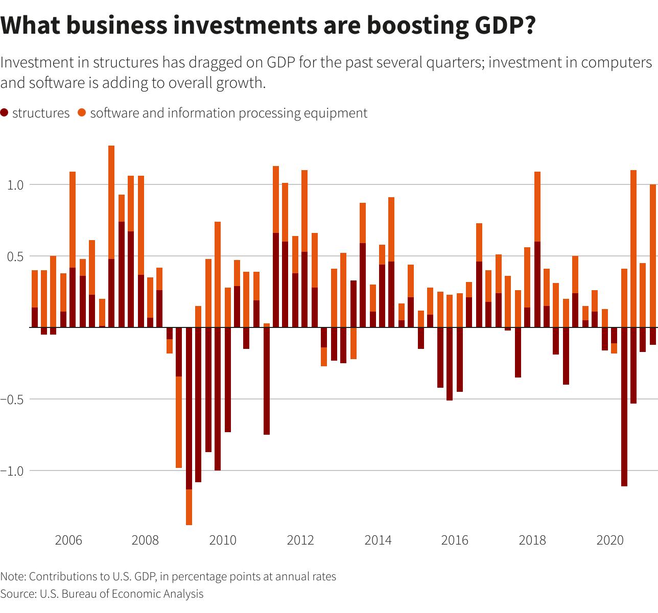ग्राफिक: जीडीपी को बढ़ावा देने के लिए कौन से व्यावसायिक निवेश हैं?