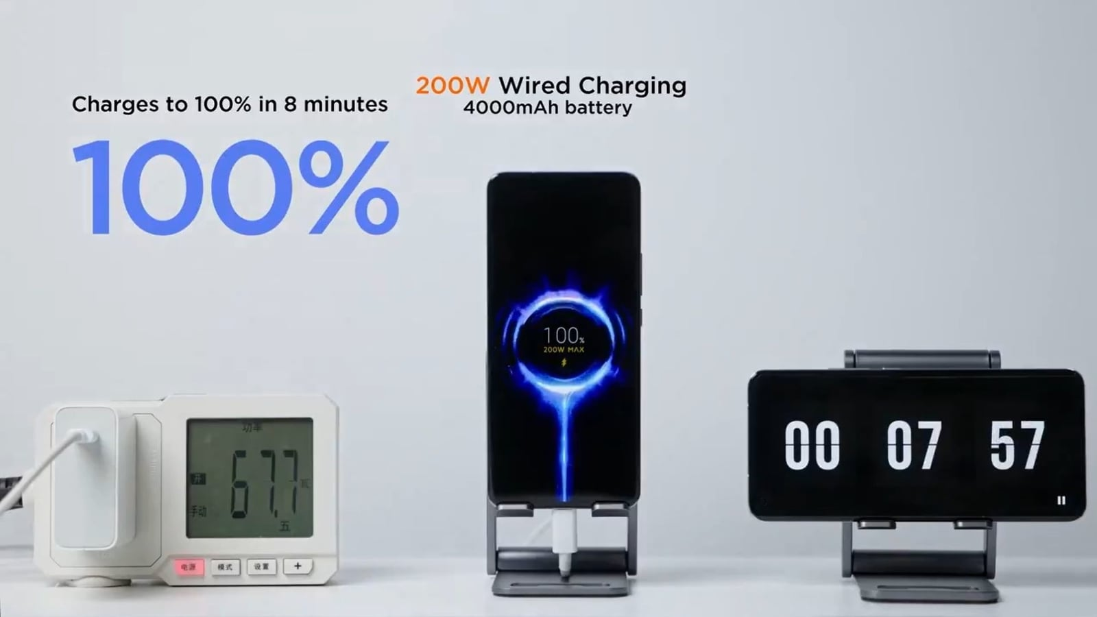 100% battery in just 8 minutes: Xiaomi showcases 200W 'HyperCharge' tech