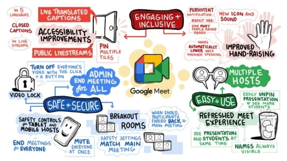 Google Meet gets new features