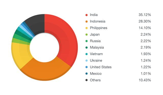The chart above gives a breakdown of the countries affected by the malware from January 29 - February 1.