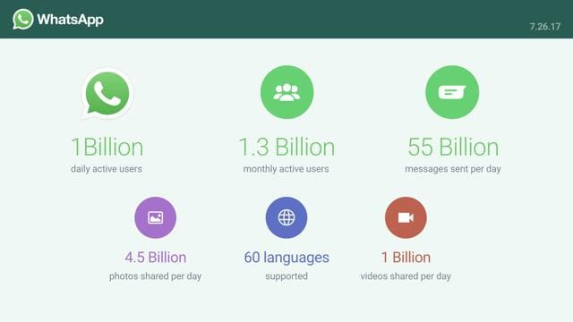 WhatsApp has more than 200 million users in India.