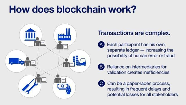 Here's how blockchain works