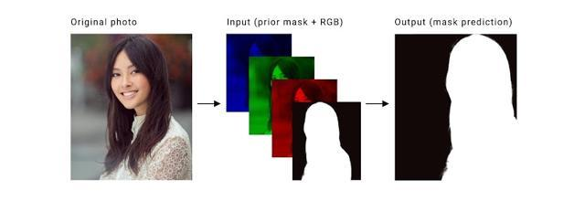 The original frame (left) is converted into three colour channels and concatenated with the previous mask (middle). Google uses this input to its neural network to predict the mask for the real-time frame (right).