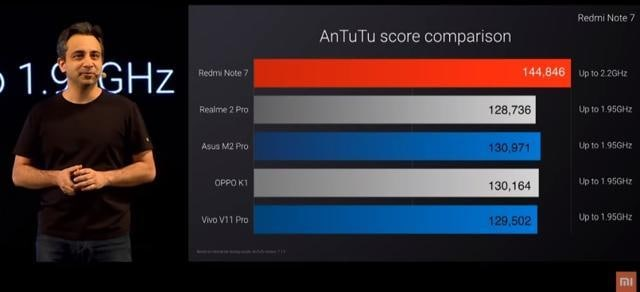 Xiaomi said Snapdragon 660 on Redmi Note 7 is about 10%faster than Realme 2 Pro and other phones.