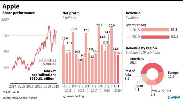 Apple shares, quarterly net profit and revenue