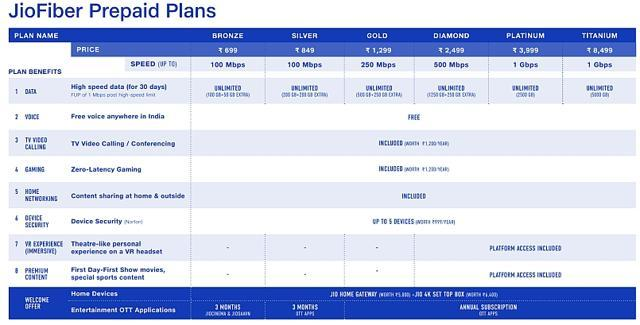Complete Jio Fiber data plans
