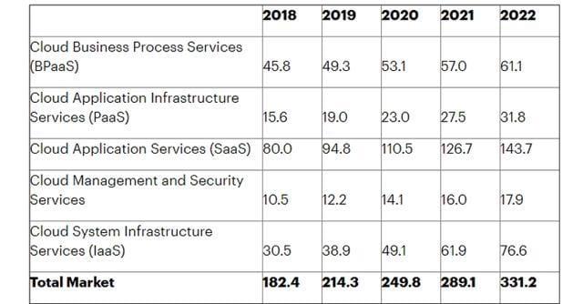 Global Public Cloud Service Revenue Forecast