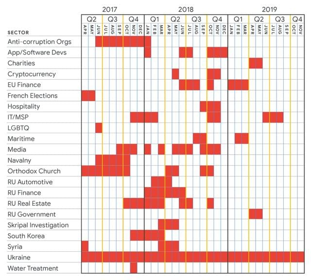 Russian threat actor group SANDWORM's targeting efforts (by sector) over the last three years.