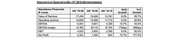 Overview of Reliance Jio's quarterly performance