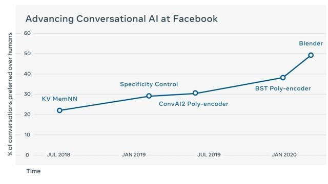 An evolution of Facebook's conversational AI: Overview of human feedback to these chatbots