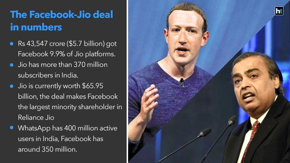 Facebook invests $5.7B in Indian tech company Jio Platforms